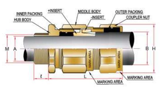 เคเบิ้ลแกลน กันระเบิด รุ่น OS-E1UF (Anytype of Armoured Cable)